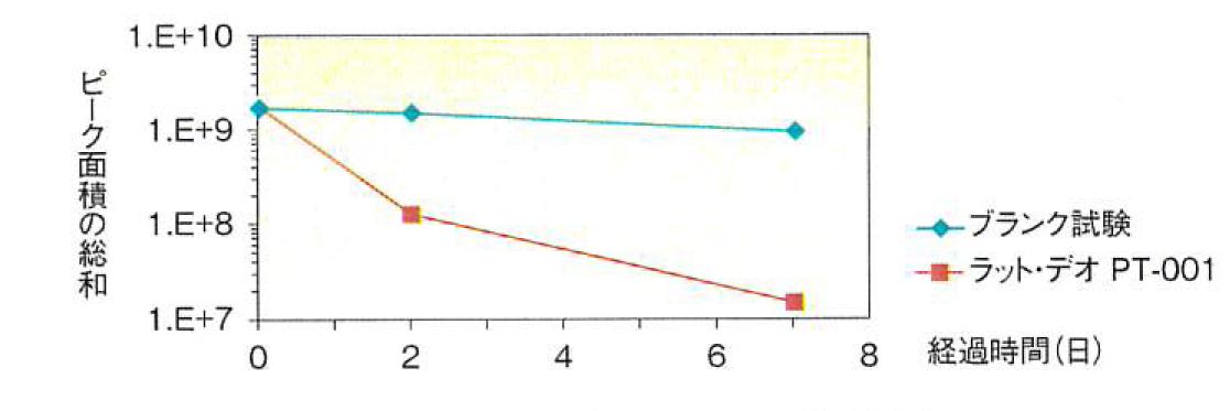 ピーク面積の総和  経過時間(日)